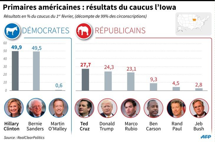 Primaires-americaines-resultats-caucus-Iowa_1_730_480
