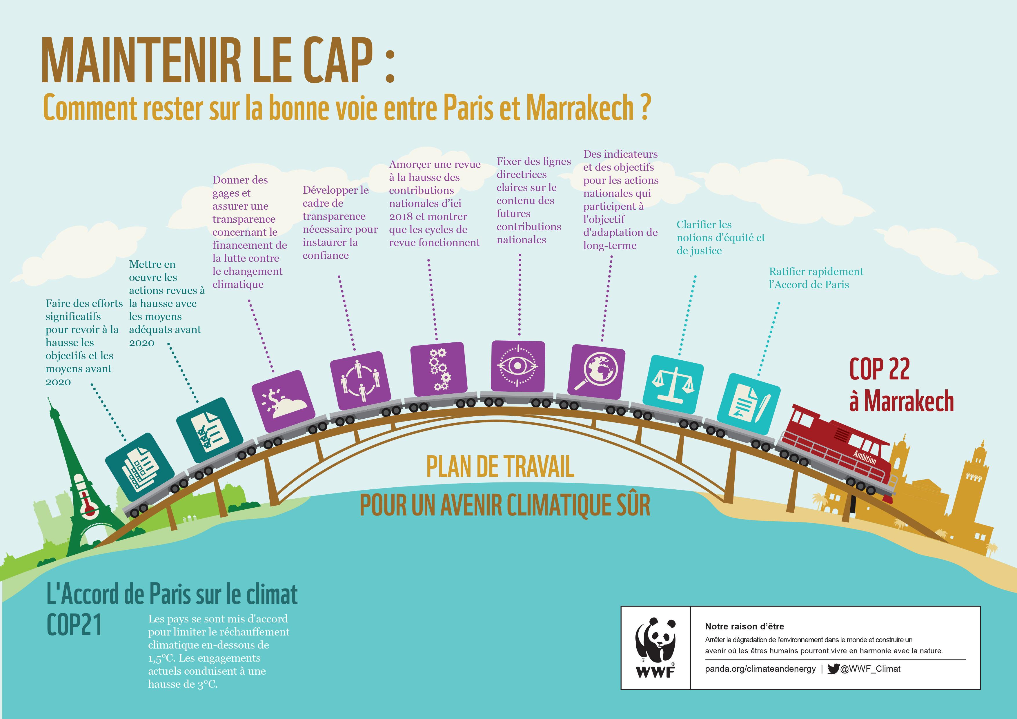 La bonne marche à suivre selon la WWF