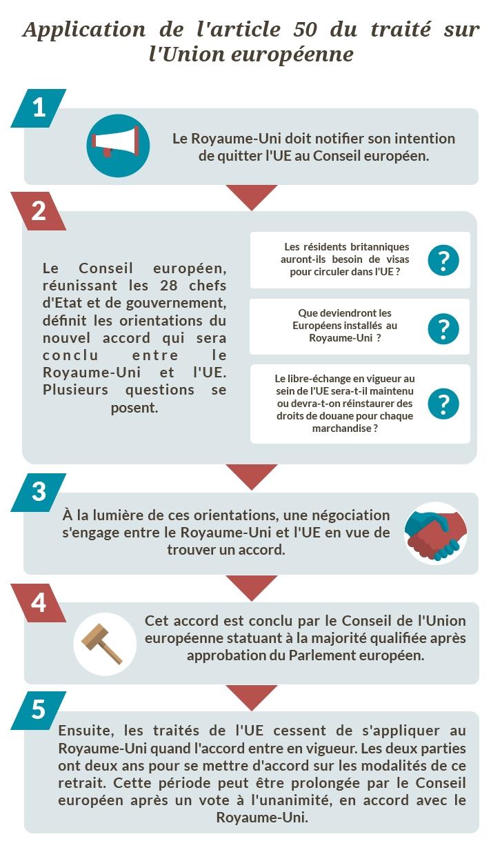 Processus d'application de l'article 50 (Crédits: touteleurope.eu)