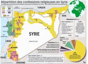 religions en Syrie