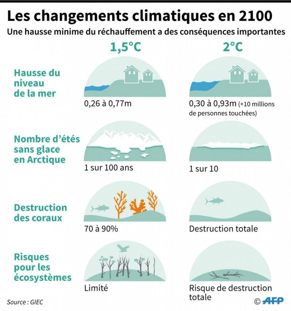 Le réchauffement climatique en quelques chiffres...