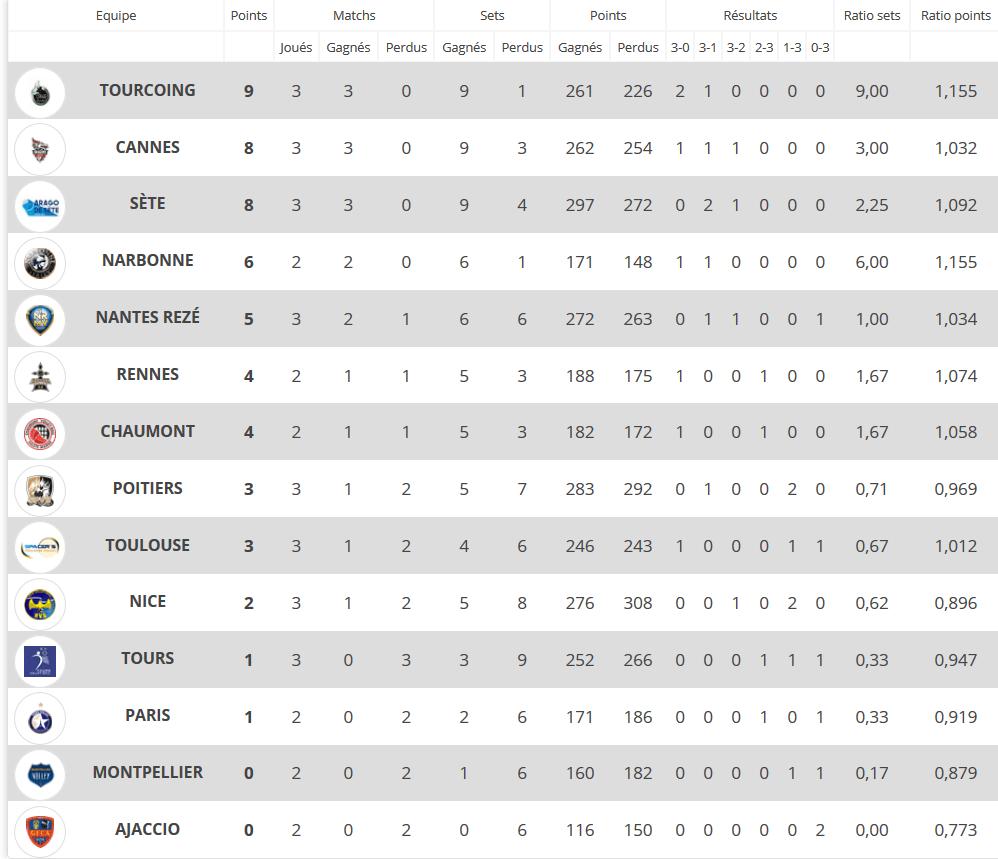 Tourcoing prend la tête du championnat de France de Volley - Capture d'écran / http://www.lnv.fr/9/39/lam/classement-detaille.html)
